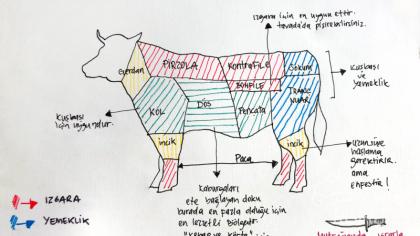 Dana ve Kuzu Eti Atlası Pişirme Önerileri